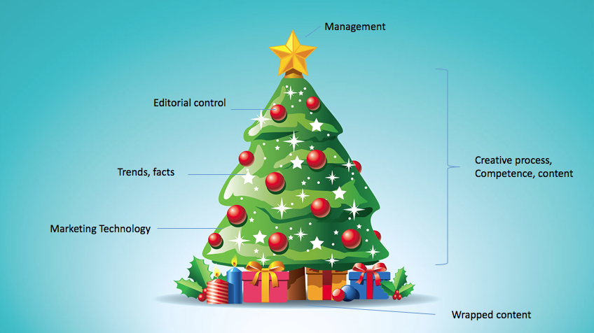 The Content Christmas Tree
