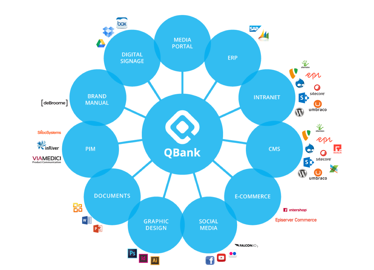 QBank integrations