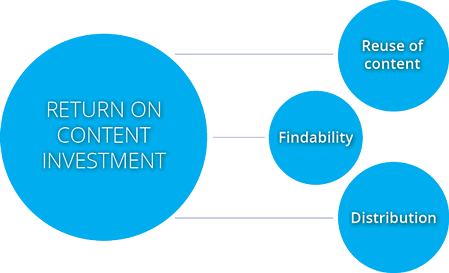 Return of Content Investment - DAM