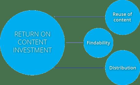 Return of Content Investment - DAM